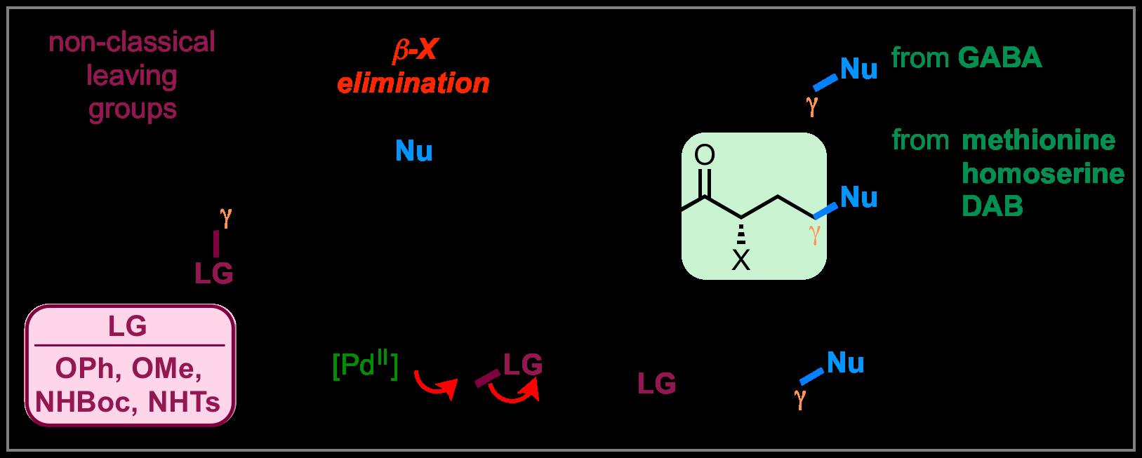 beta-elimination